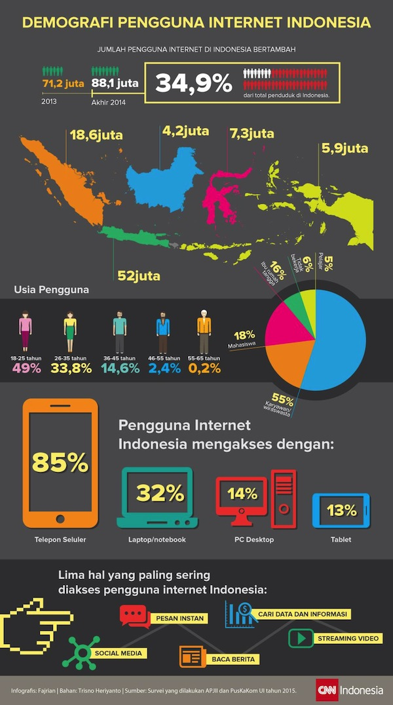 Demografi-Pengguna-Internet-di-Indonesia-Semester-I-Tahun-2015